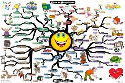 como resumir livros com um mapa mental