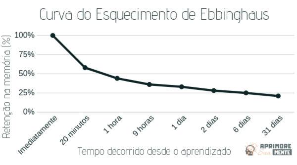 gráfico da curve do esquecimento de Ebbinghaus