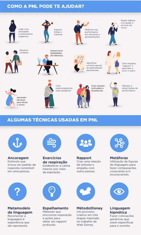 infográfico dos benefícios da PNL