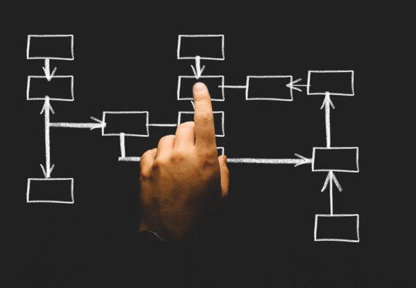 planos em diagrama para atingir objetivos