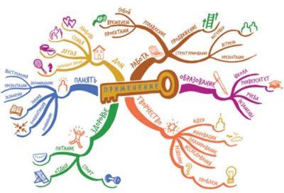 desenho de uma chave centralizada em mapa mental