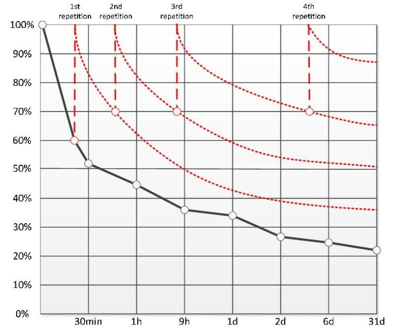 Gráfico da Curva de Reversão do Esquecimento Segundo Ebbinghaus